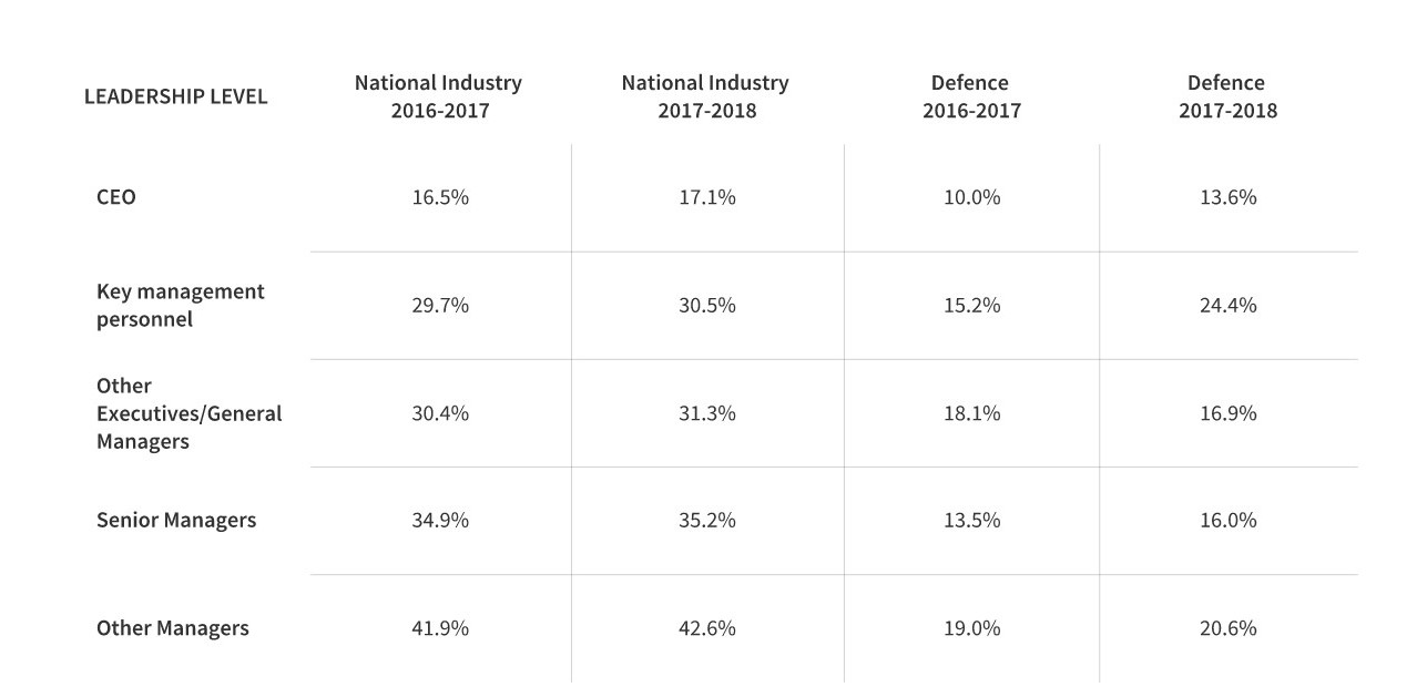 Leadership Levels of Females in Australian Defence Sector 2019